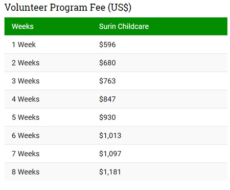 child project fee